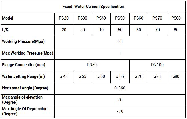 Súng phun nước chữa cháy PS40 của CHFIRE