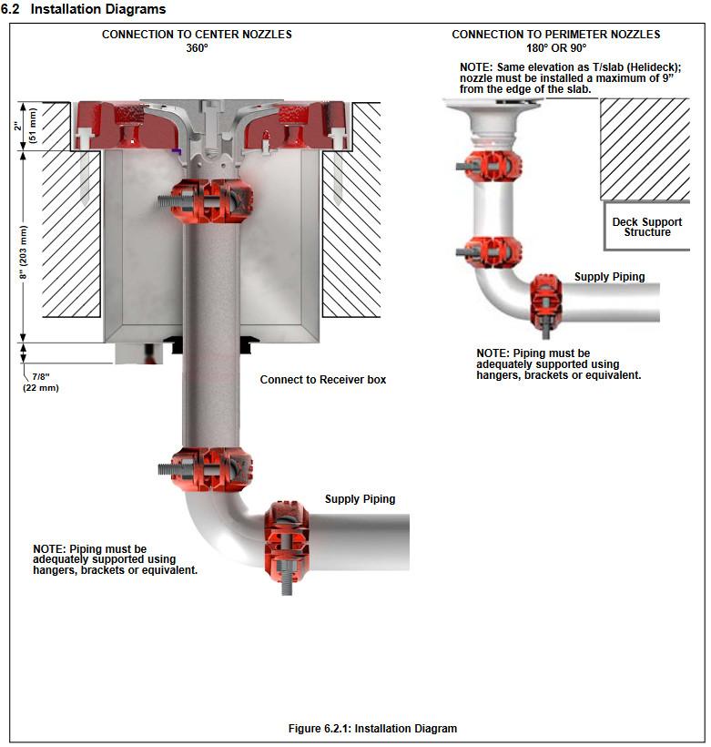 Đầu Phun Viking Helideck,360 °,180 °,90 °, Báo giá đầu Phun Sprinkler Viking 2020