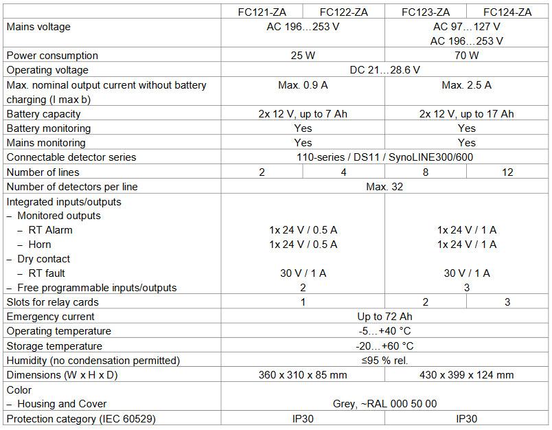 Tủ trung tâm báo cháy Siemens FC122-ZA,Tủ báo cháy 4,8,12 vùng