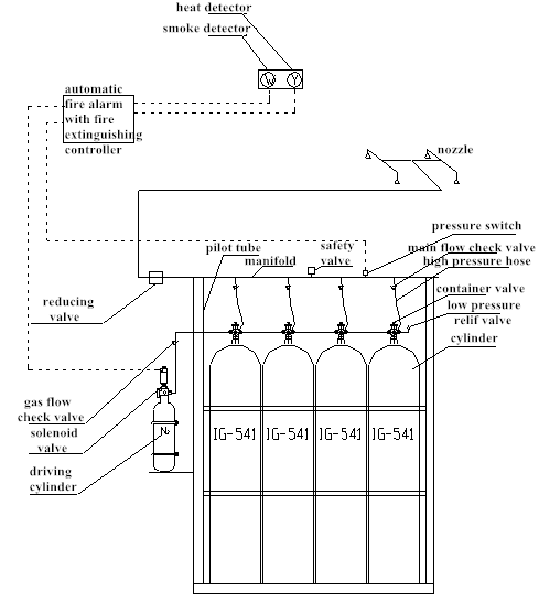 Hệ thống ngăn chặn đám cháy khí trơ IG541