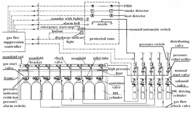 Hệ thống ngăn chặn đám cháy bằng khí trơ IG100 dung tích 80L 90L