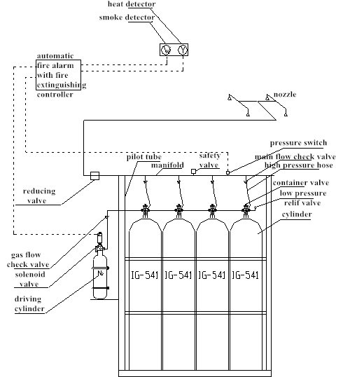 Hệ thống ngăn chặn đám cháy khí trơ 15MPa ,Hệ thống ngăn chặn đám cháy IG541