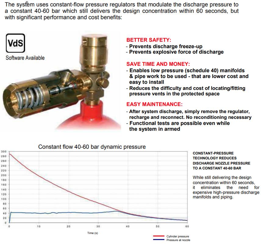 Hệ thống chữa cháy khí gass New Age