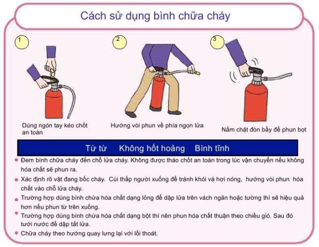 Cách sử dụng bình chữa cháy bột BC 2kg MFZ2
