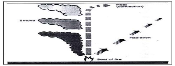 Đầu báo cháy nhiệt độ