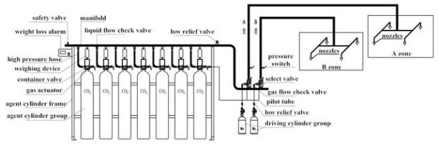 Hệ thống chữa cháy tự động CO2 5,7MPa 0,6kg L
