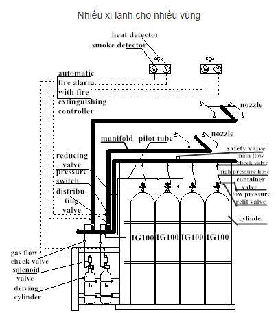Hệ thống chữa cháy khí trơ 30MPa IG100