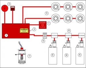 Hệ Thống Chữa Cháy Firepro. Xtinguish