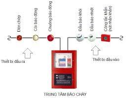 Những thông tin cơ bản về hệ thống báo cháy tự động